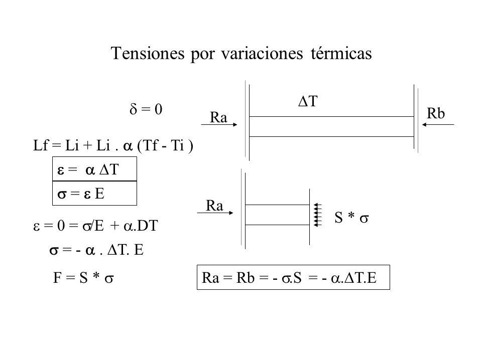 = 0 Lf = Li + Li. (Tf - Ti ) = T = - T. E = Ra Rb Tensiones por variaciones térmicas T F = S * Ra S * Ra = Rb = -.S = -. T.E = 0 = /E +.DT