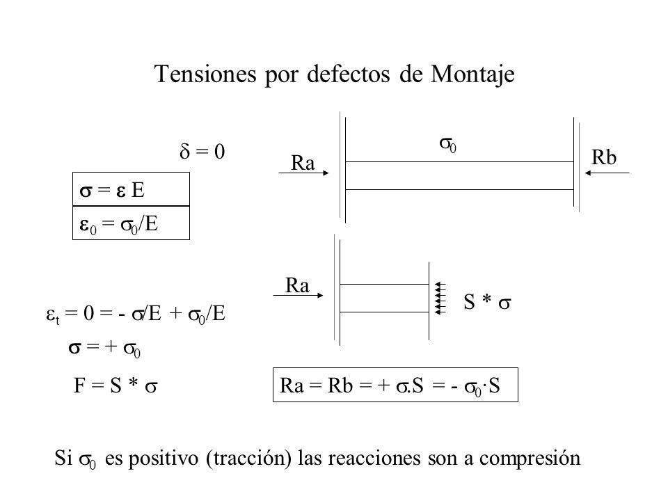 = 0 0 = 0 /E = + 0 = Ra Rb Tensiones por defectos de Montaje 0 F = S * Ra S * Ra = Rb = +.S = - 0 ·S t = 0 = - /E + 0 /E Si 0 es positivo (tracción) l