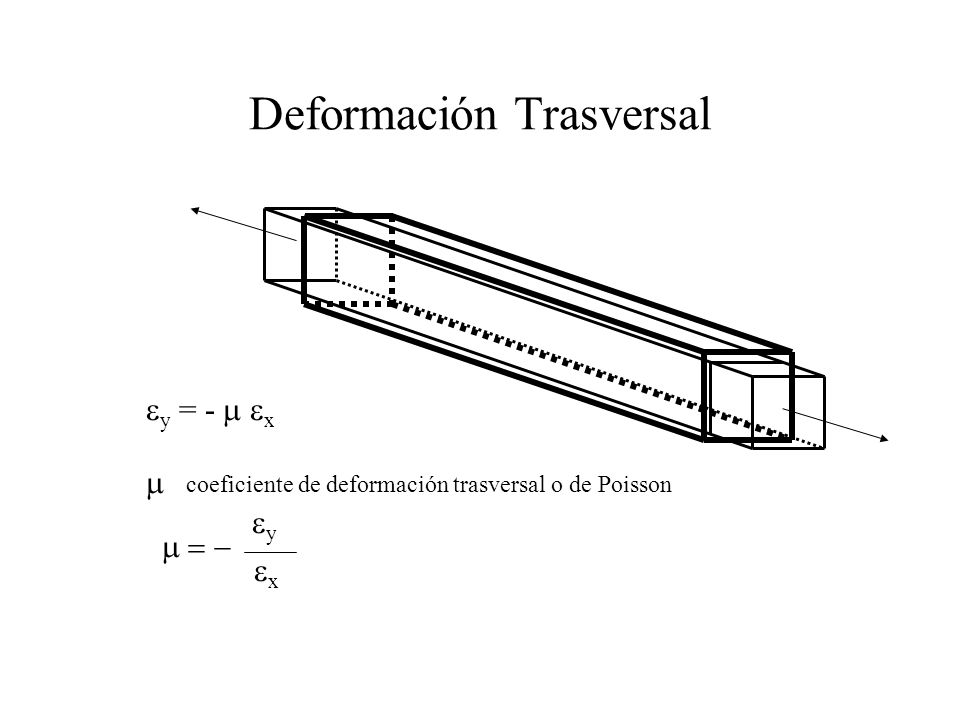 Deformación Trasversal y = - x coeficiente de deformación trasversal o de Poisson y x