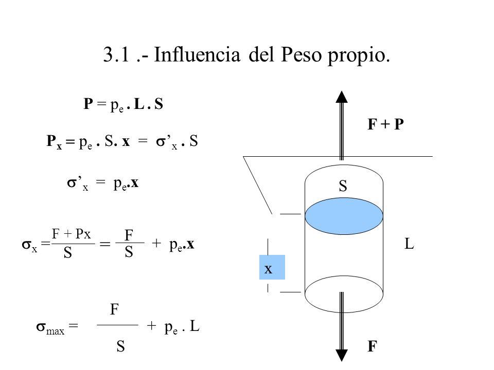 3.1.- Influencia del Peso propio. P = p e. L. S P x p e. S. x = x. S x = p e.x max = F S + p e. L F + P F L S x x = F S + p e.x F + Px S =