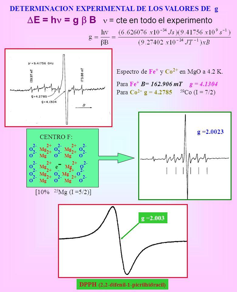 DETERMINACION EXPERIMENTAL DE LOS VALORES DE g O 2- Mg 2+ O 2- Mg 2+ O 2- O 2- Mg 2+ e - Mg 2+ O 2- O 2- Mg 2+ O - Mg 2+ O 2- O 2- Mg 2+ O 2- Mg 2+ O