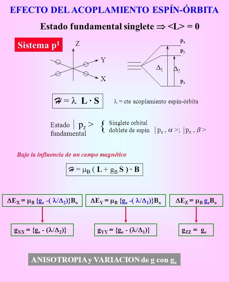 EFECTO DEL ACOPLAMIENTO ESPÍN-ÓRBITA H = L · S = cte acoplamiento espín-órbita p z > Estado fundamental Singlete orbital doblete de espín p z, >; p z,