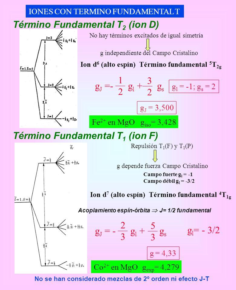 IONES CON TERMINO FUNDAMENTAL T Término Fundamental T 2 (ion D) Ion d 6 (alto espín) Término fundamental 5 T 2g g J = 3,500 g J =- g l + g s 1212 3232