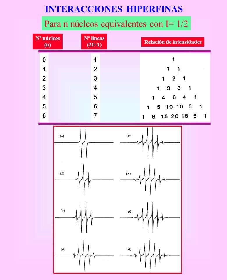 INTERACCIONES HIPERFINAS Para n núcleos equivalentes con I= 1/2 01234560123456 12345671234567 Nº núcleos (n) Nº líneas (2I+1) Relación de intensidades