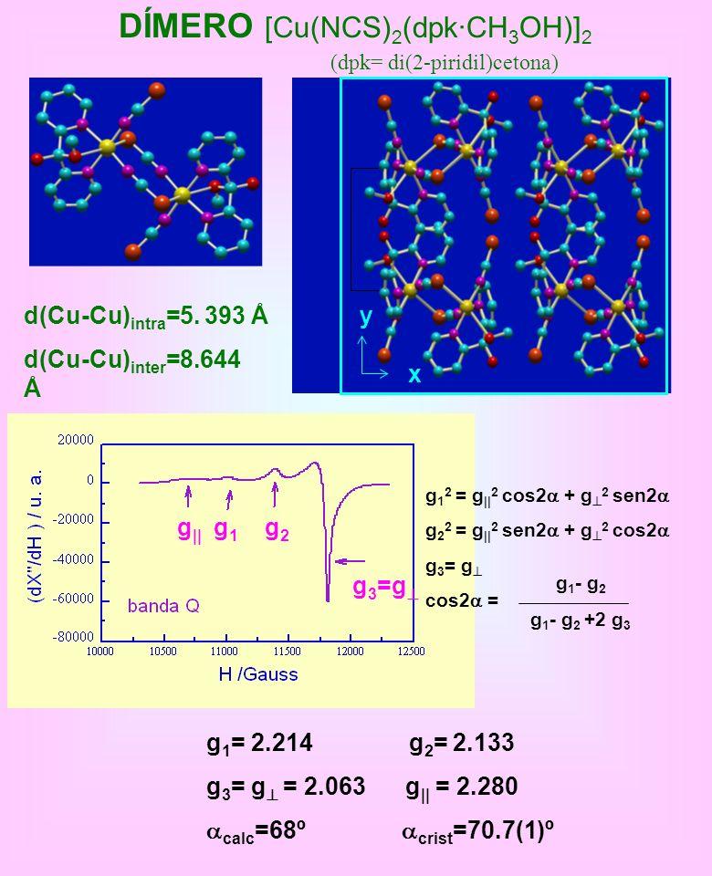 y x DÍMERO [Cu(NCS) 2 (dpk·CH 3 OH)] 2 d(Cu-Cu) inter =8.644 Å d(Cu-Cu) intra =5. 393 Å (dpk= di(2-piridil)cetona) g 1 = 2.214 g 2 = 2.133 g 3 = g = 2