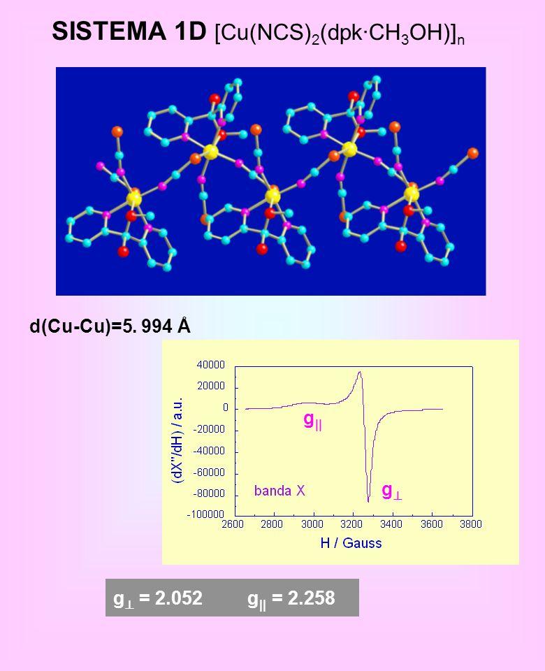 SISTEMA 1D [Cu(NCS) 2 (dpk·CH 3 OH)] n d(Cu-Cu)=5. 994 Å g || g g = 2.052g || = 2.258