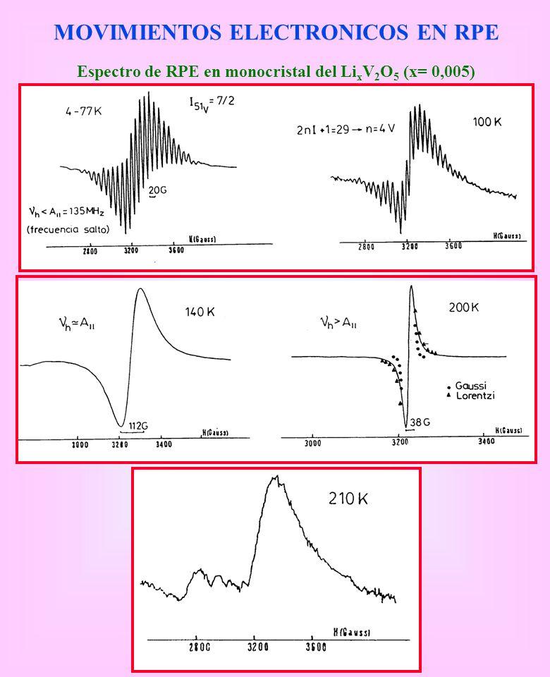 Espectro de RPE en monocristal del Li x V 2 O 5 (x= 0,005) MOVIMIENTOS ELECTRONICOS EN RPE