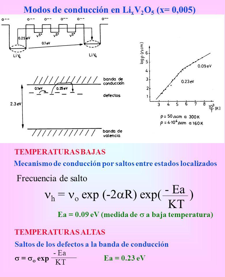 Modos de conducción en Li x V 2 O 5 (x= 0,005) TEMPERATURAS BAJAS Mecanismo de conducción por saltos entre estados localizados Frecuencia de salto h =
