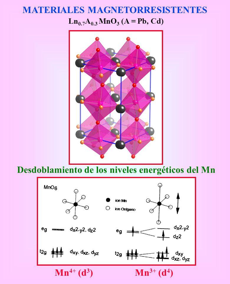 MATERIALES MAGNETORRESISTENTES Ln 0.7 A 0.3 MnO 3 (A = Pb, Cd) Desdoblamiento de los niveles energéticos del Mn Mn 4+ (d 3 )Mn 3+ (d 4 )