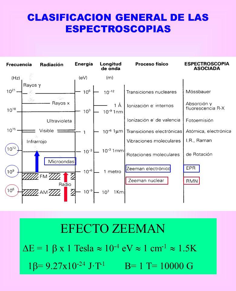 CLASIFICACION GENERAL DE LAS ESPECTROSCOPIAS EFECTO ZEEMAN E = 1 x 1 Tesla 10 -4 eV 1 cm -1 1.5K 1 = 9.27x10 -24 J·T -1 B= 1 T= 10000 G