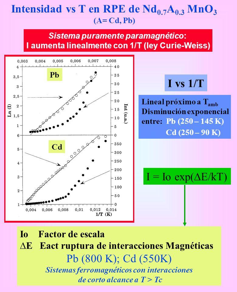 Intensidad vs T en RPE de Nd 0.7 A 0.3 MnO 3 (A= Cd, Pb) Sistema puramente paramagnético: I aumenta linealmente con 1/T (ley Curie-Weiss) Lineal próxi