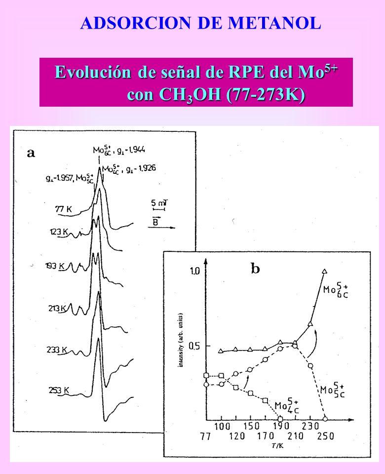 ADSORCION DE METANOL Evolución de señal de RPE del Mo 5+ con CH 3 OH (77-273K)
