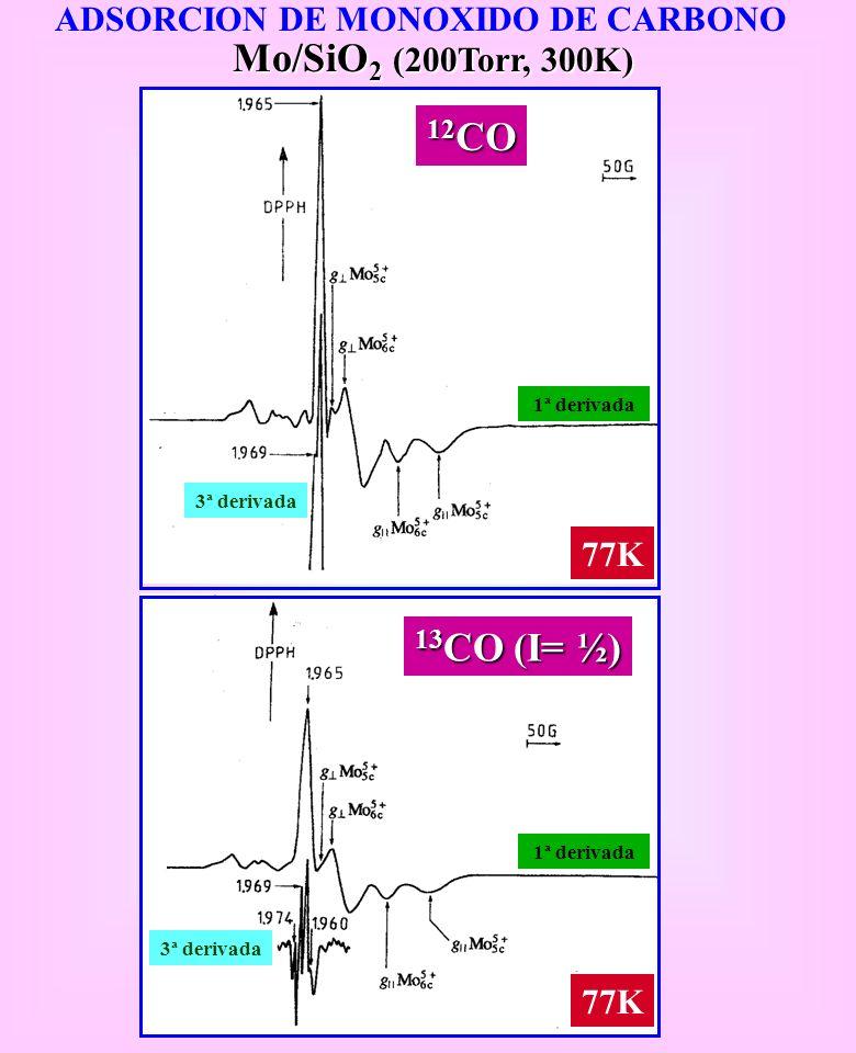 ADSORCION DE MONOXIDO DE CARBONO Mo/SiO 2 (200Torr, 300K) 13 CO (I= ½) 77K 3ª derivada 1ª derivada 12 CO 77K 3ª derivada 1ª derivada