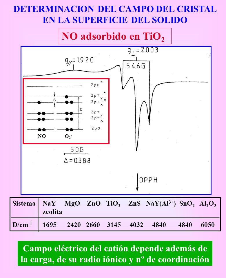 DETERMINACION DEL CAMPO DEL CRISTAL EN LA SUPERFICIE DEL SOLIDO NO adsorbido en TiO 2 Sistema NaY MgO ZnO TiO 2 ZnS NaY(Al 3+ ) SnO 2 Al 2 O 3 zeolita