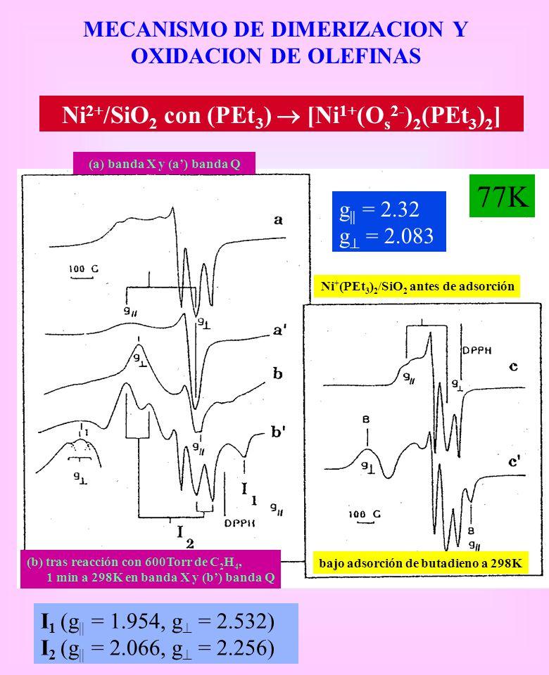MECANISMO DE DIMERIZACION Y OXIDACION DE OLEFINAS Ni 2+ /SiO 2 con (PEt 3 ) [Ni 1+ (O s 2- ) 2 (PEt 3 ) 2 ] 77K bajo adsorción de butadieno a 298K Ni