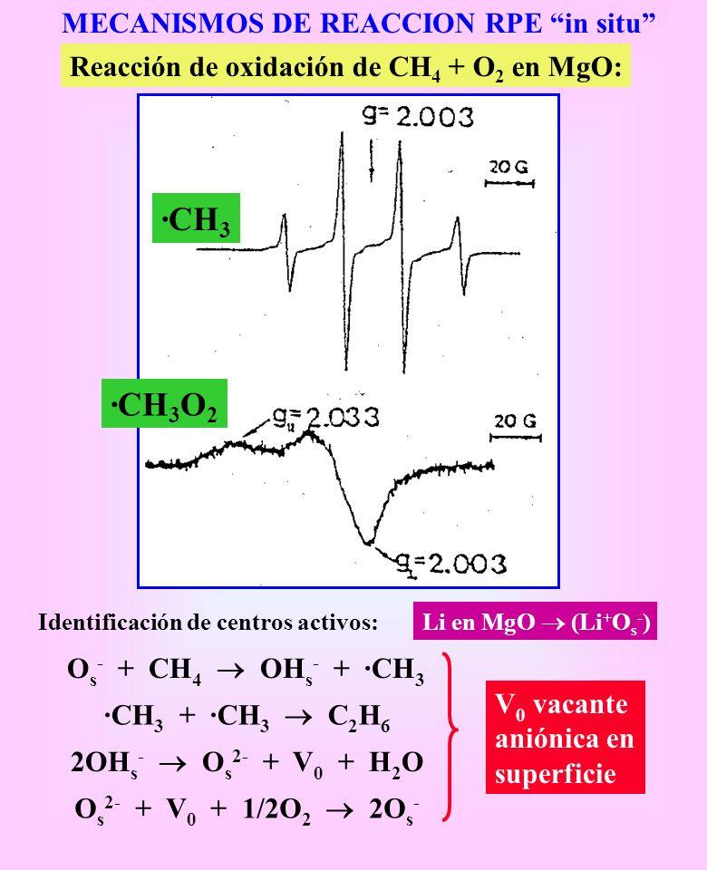 MECANISMOS DE REACCION RPE in situ Reacción de oxidación de CH 4 + O 2 en MgO: ·CH 3 ·CH 3 O 2 Identificación de centros activos: Li en MgO (Li + O s