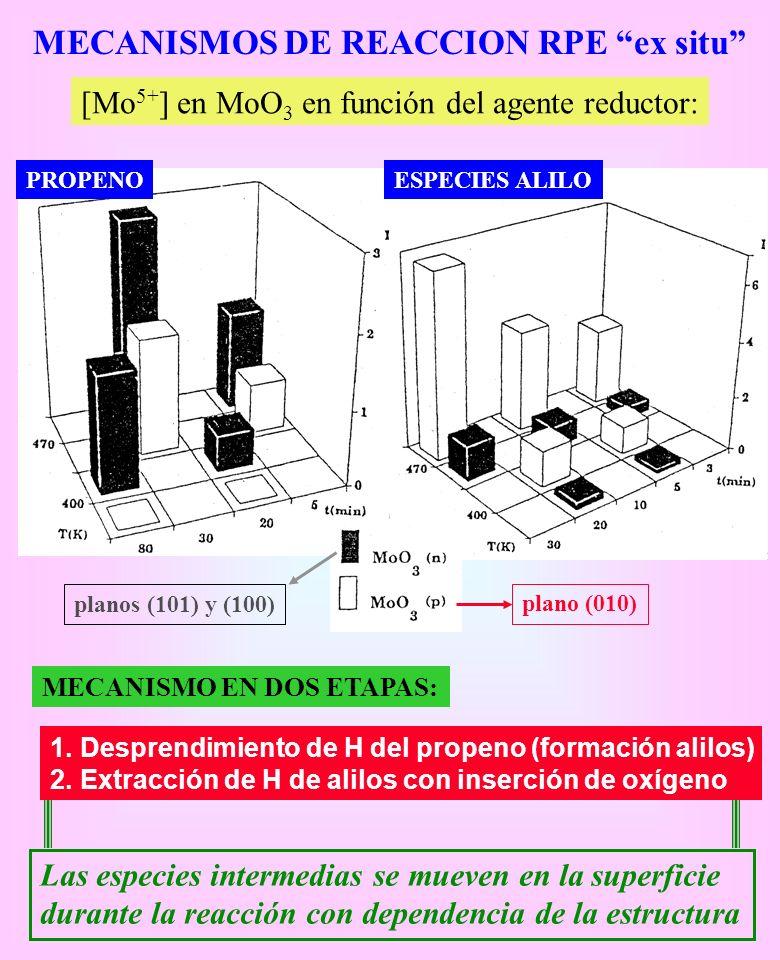 MECANISMOS DE REACCION RPE ex situ [Mo 5+ ] en MoO 3 en función del agente reductor: PROPENOESPECIES ALILO plano (010) planos (101) y (100) MECANISMO