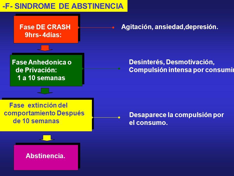 -F- SINDROME DE ABSTINENCIA Abstinencia. Agitación, ansiedad,depresión. Desinterés, Desmotivación, Compulsión intensa por consumir. Desaparece la comp