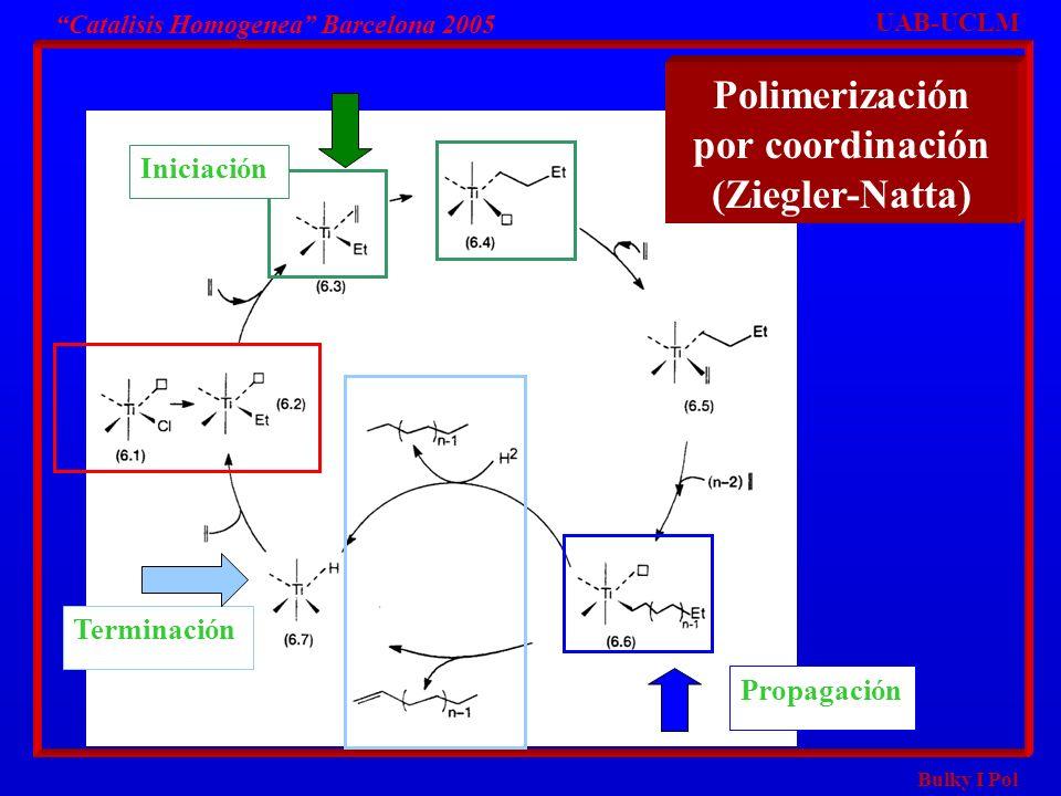 Bulky I Pol Catalisis Homogenea Barcelona 2005 UAB-UCLM Iniciación Terminación Propagación Polimerización por coordinación (Ziegler-Natta)
