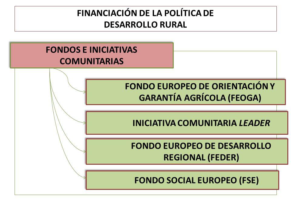 FINANCIACIÓN DE LA POLÍTICA DE DESARROLLO RURAL º FONDOS E INICIATIVAS COMUNITARIAS INICIATIVA COMUNITARIA LEADER FONDO EUROPEO DE DESARROLLO REGIONAL