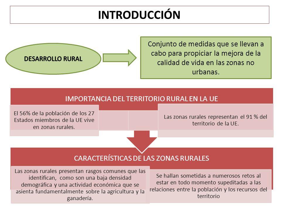 INTRODUCCIÓN Conjunto de medidas que se llevan a cabo para propiciar la mejora de la calidad de vida en las zonas no urbanas. CARACTERÍSTICAS DE LAS Z