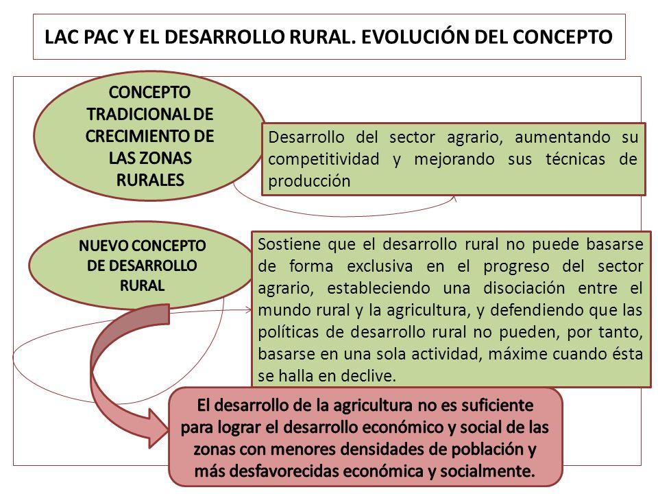 LAC PAC Y EL DESARROLLO RURAL. EVOLUCIÓN DEL CONCEPTO Desarrollo del sector agrario, aumentando su competitividad y mejorando sus técnicas de producci