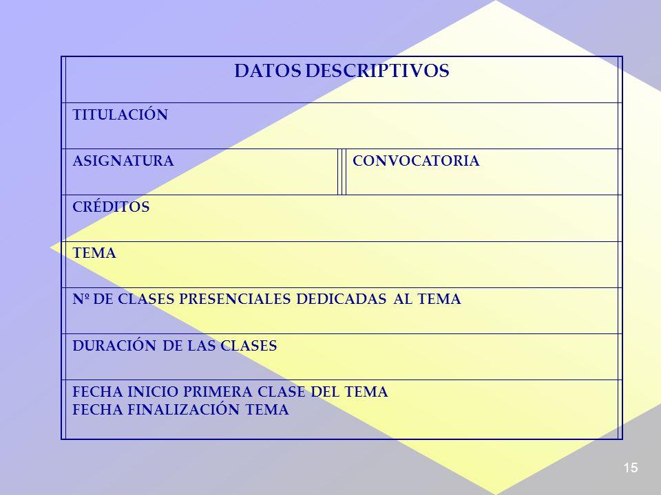 15 DATOS DESCRIPTIVOS TITULACIÓN ASIGNATURACONVOCATORIA CRÉDITOS TEMA Nº DE CLASES PRESENCIALES DEDICADAS AL TEMA DURACIÓN DE LAS CLASES FECHA INICIO PRIMERA CLASE DEL TEMA FECHA FINALIZACIÓN TEMA