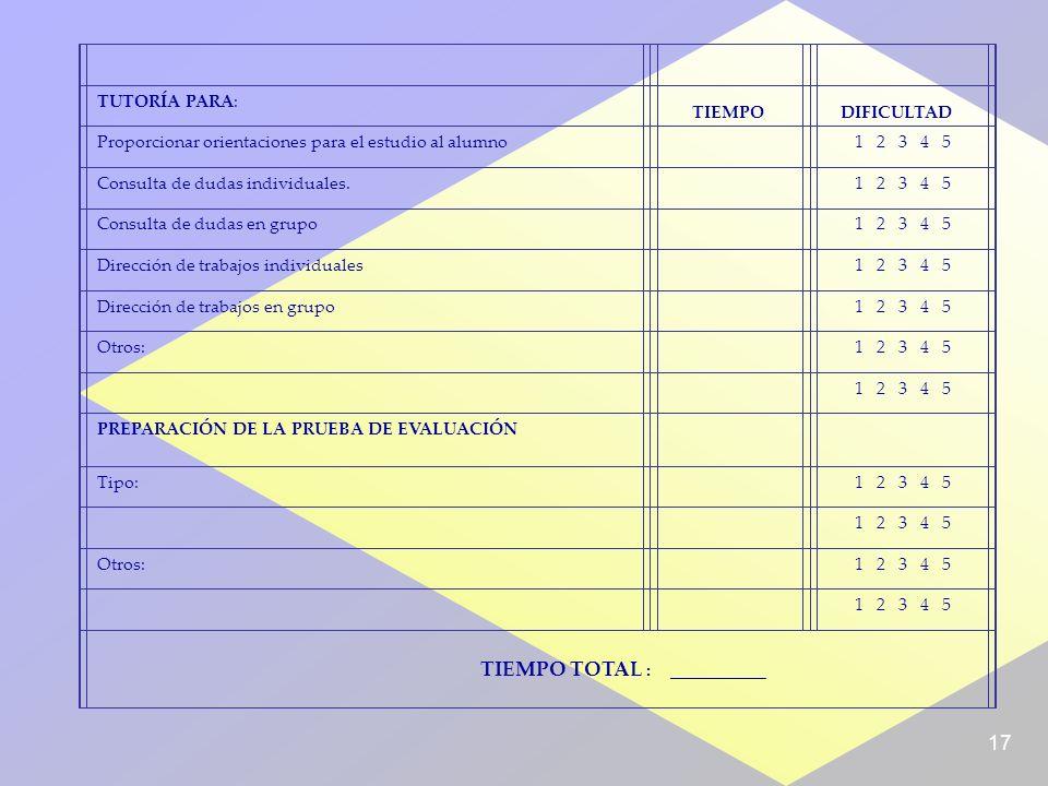 17 TUTORÍA PARA: Proporcionar orientaciones para el estudio al alumno 1 2 3 4 5 Consulta de dudas individuales.