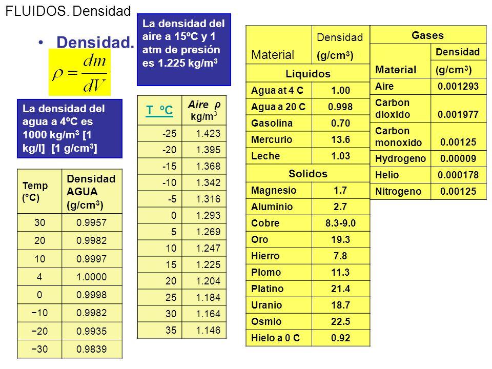 Densidad. Una importante propiedad de una sustancia es el ratio de su masa y su volumen, el cual se denomina densidad Unidades SI : kg/m 3 PROPIEDADES