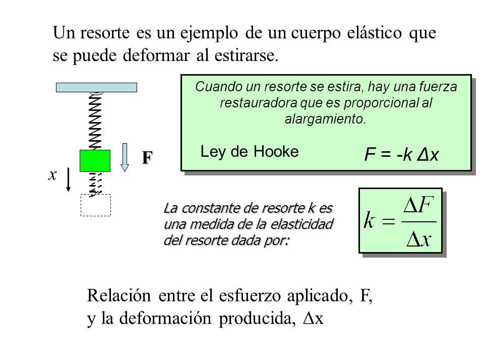 Ecuación de la Estática de fluidos.