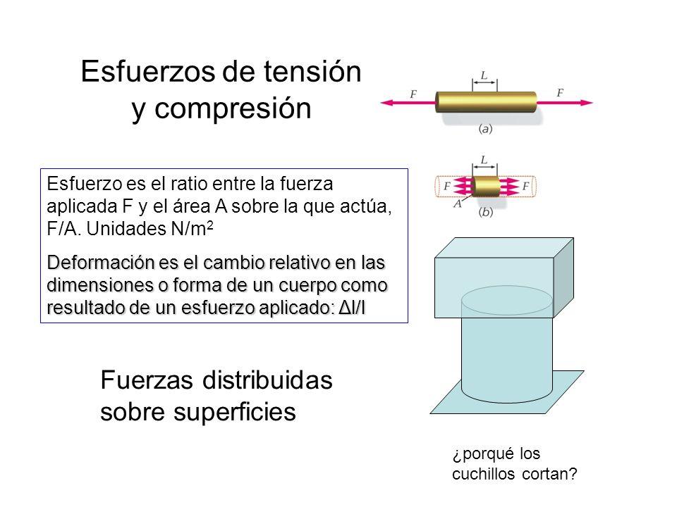 Esfuerzos de tensión y compresión Esfuerzo es el ratio entre la fuerza aplicada F y el área A sobre la que actúa, F/A.