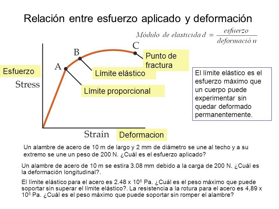 Esfuerzos de tensión y compresión Esfuerzo es el ratio entre la fuerza aplicada F y el área A sobre la que actúa, F/A. Unidades N/m 2 Deformación es e