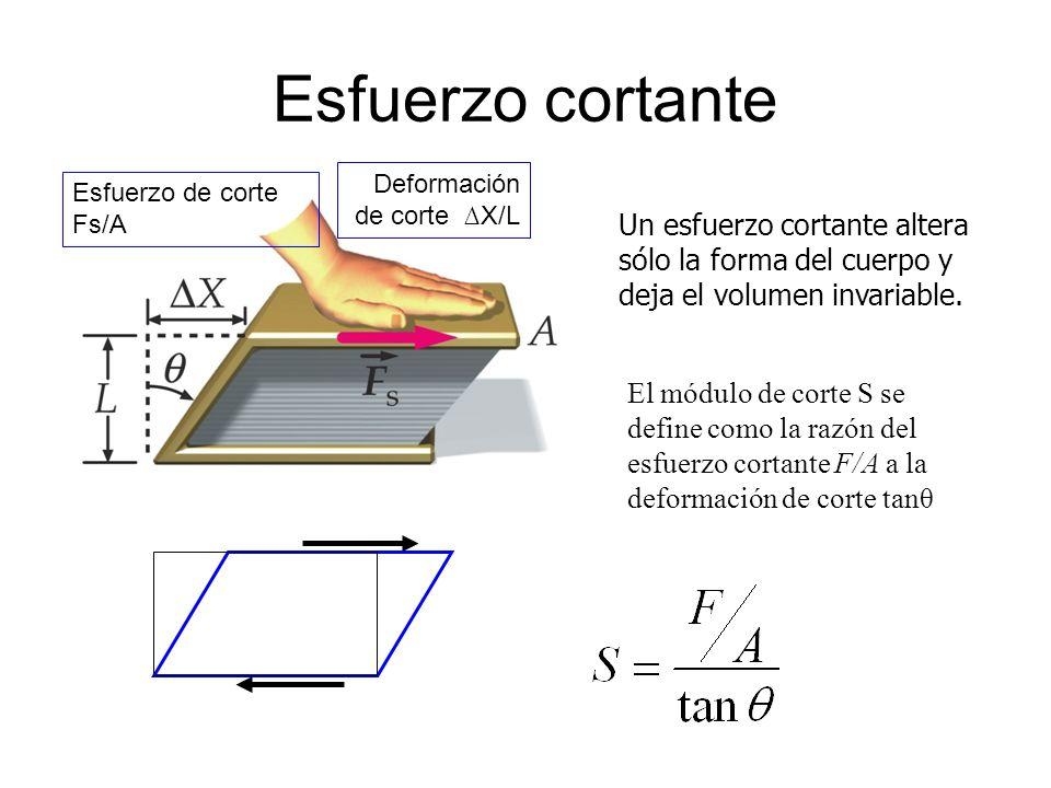Esfuerzo cortante Un esfuerzo cortante altera sólo la forma del cuerpo y deja el volumen invariable.