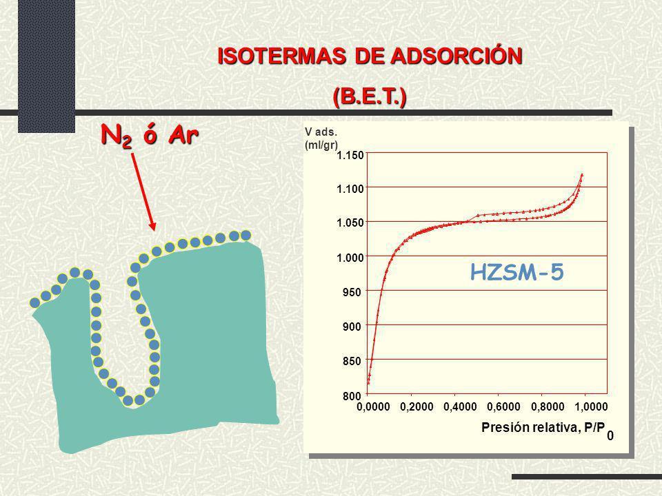 800 850 900 950 1.000 1.050 1.100 1.150 0,00000,20000,40000,60000,80001,0000 Presión relativa, P/P 0 HZSM-5 V ads. (ml/gr) ISOTERMAS DE ADSORCIÓN (B.E