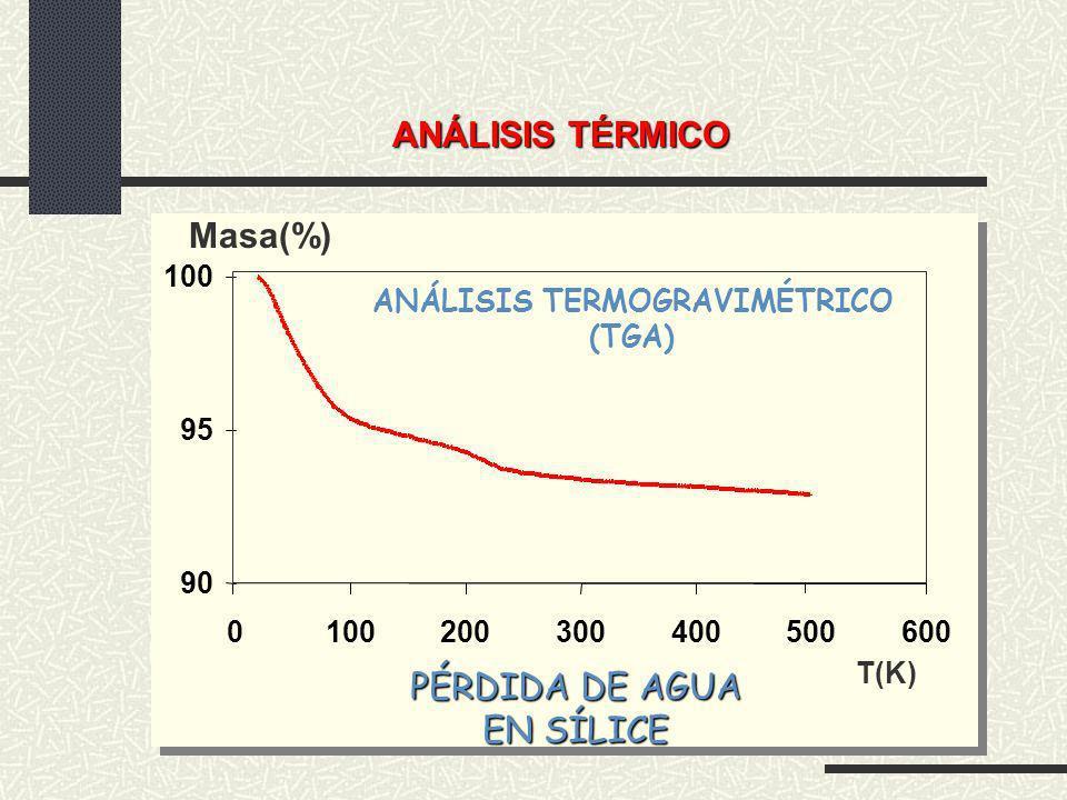 ANÁLISIS TÉRMICO Masa(%) 90 95 100 0 200300400500600 T(K) ANÁLISIS TERMOGRAVIMÉTRICO (TGA) PÉRDIDA DE AGUA EN SÍLICE