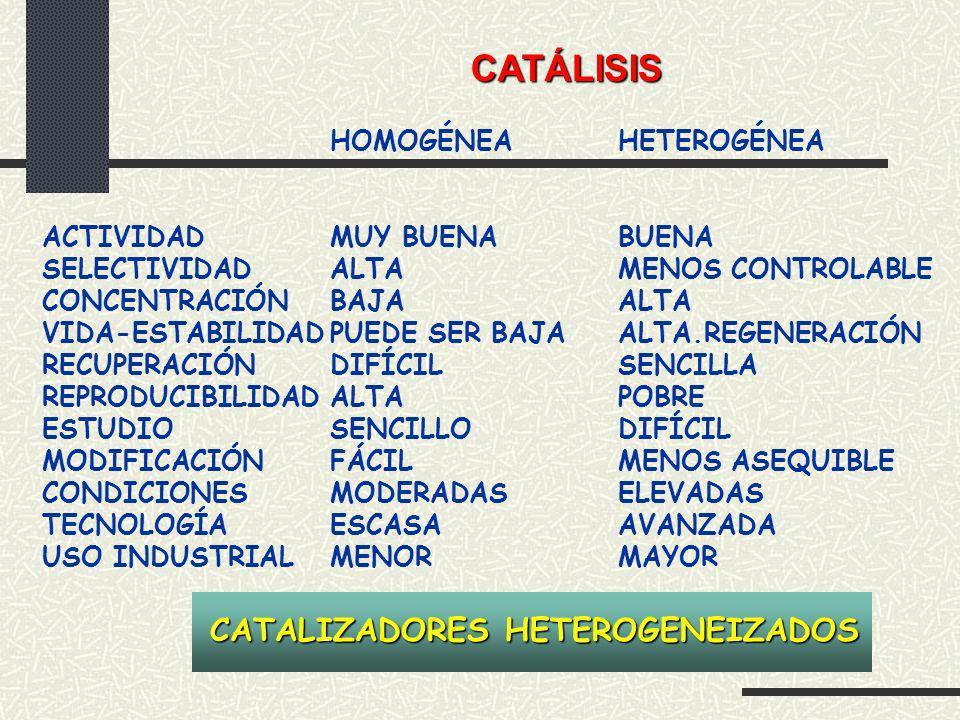 VENTAJAS: SEPARACIÓN Y RECUPERACIÓN CATALIZADORES MULTIFUNCIONALES ESTABILIZACIÓN DE ESPECIES MOLECULARES MUY REACTIVAS DESVENTAJAS: PERDIDA DE CATALIZADOR (LEACHING) MENOR ACTIVIDAD QUE HOMOGÉNEOS DIFICULTAD DE PREPARACIÓN CAT.