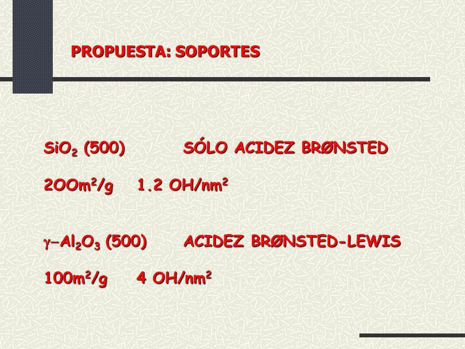 SiO 2 (500) SÓLO ACIDEZ BRØNSTED 2OOm 2 /g 1.2 OH/nm 2 Al 2 O 3 (500)ACIDEZ BRØNSTED-LEWIS Al 2 O 3 (500)ACIDEZ BRØNSTED-LEWIS 100m 2 /g 4 OH/nm 2 PRO