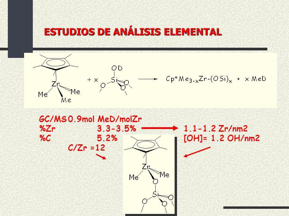 GC/MS0.9mol MeD/molZr %Zr3.3-3.5%1.1-1.2 Zr/nm2 %C5.2%[OH]= 1.2 OH/nm2 C/Zr =12 ESTUDIOS DE ANÁLISIS ELEMENTAL