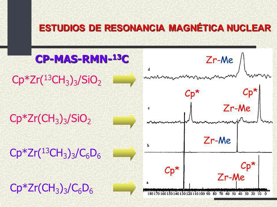 Cp*Zr(CH 3 ) 3 /C 6 D 6 Cp*Zr( 13 CH 3 ) 3 /C 6 D 6 Cp*Zr(CH 3 ) 3 /SiO 2 Cp*Zr( 13 CH 3 ) 3 /SiO 2 ESTUDIOS DE RESONANCIA MAGNÉTICA NUCLEAR CP-MAS-RM