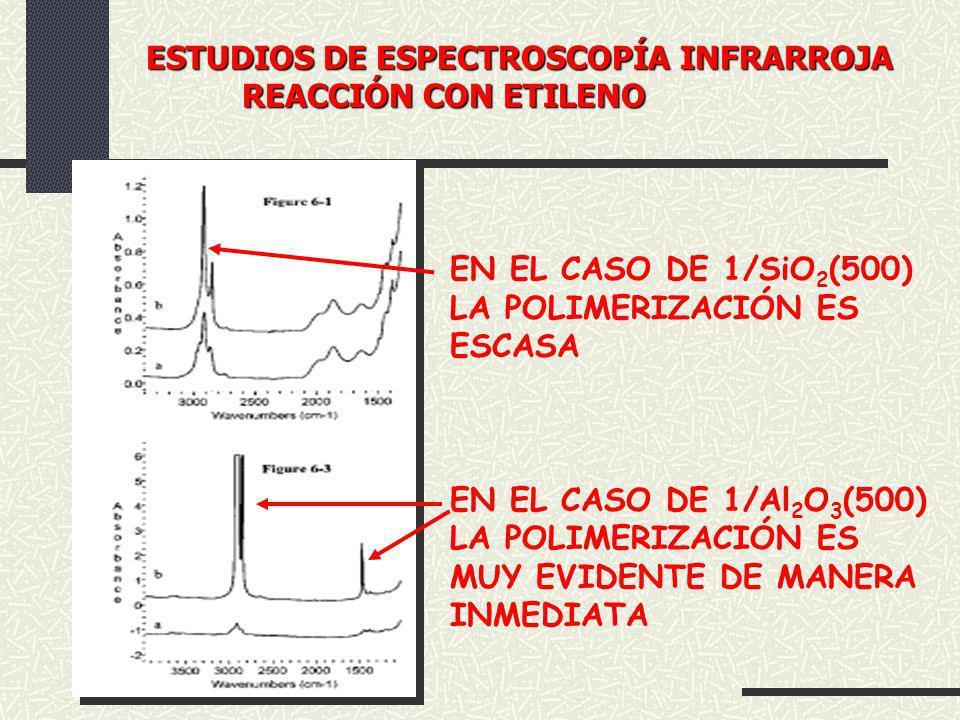 ESTUDIOS DE ESPECTROSCOPÍA INFRARROJA REACCIÓN CON ETILENO EN EL CASO DE 1/SiO 2 (500) LA POLIMERIZACIÓN ES ESCASA EN EL CASO DE 1/Al 2 O 3 (500) LA P