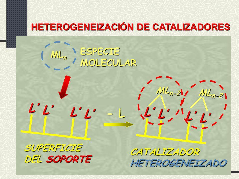 HETEROGENEIZACIÓN DE CATALIZADORES L L L L L L L L ML n-2 - L ML n ESPECIEMOLECULAR SUPERFICIE DEL SOPORTE CATALIZADORHETEROGENEIZADO