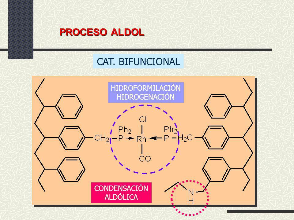 CAT. BIFUNCIONAL HIDROFORMILACIÓN HIDROGENACIÓN CONDENSACIÓN ALDÓLICA