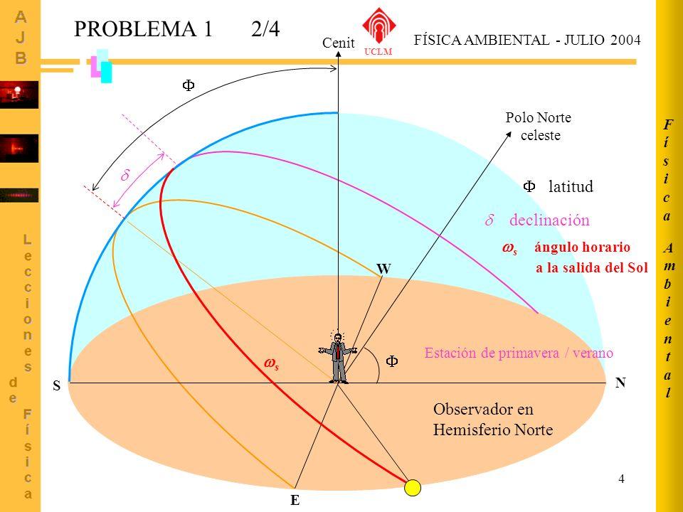 5 HSE = HSL - 4·(L s -L e ) - E t Punto A HSE = 4 h 35 m 14 s- 4·(0-1.5) - (-4.77) = m = 4.59 h + 10.77 m = = 4 h 46 m 0 s = 4 h 35 m 14 s + 10 m 46 s Punto B HSE = 4 h 42 m 44 s- 4·(0-4.5) - (-4.77) = = 4.71 h + 22.77 m = = 5 h 05 m 30 s = 4 h 42 m 44 s + 22 m 46 s m Hora oficial verano: +2 h 7 h 05 m 30 s 6 h 46 m 0 s Punto A: A = 41º Salida del Sol (A) Punto B: B = 38,5º Salida del Sol (B) PROBLEMA 1 FÍSICA AMBIENTAL - JULIO 2004 UCLM 3/4 AmbientalAmbiental FísicaFísica