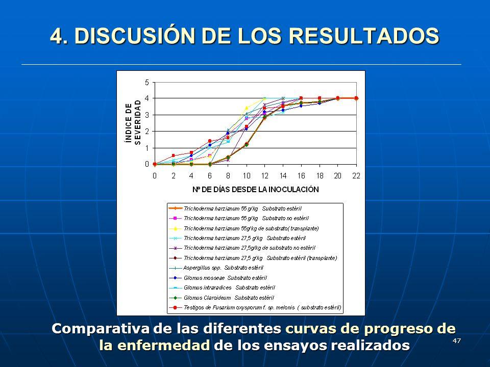 47 4. DISCUSIÓN DE LOS RESULTADOS Comparativa de las diferentes curvas de progreso de la enfermedad de los ensayos realizados Comparativa de las difer