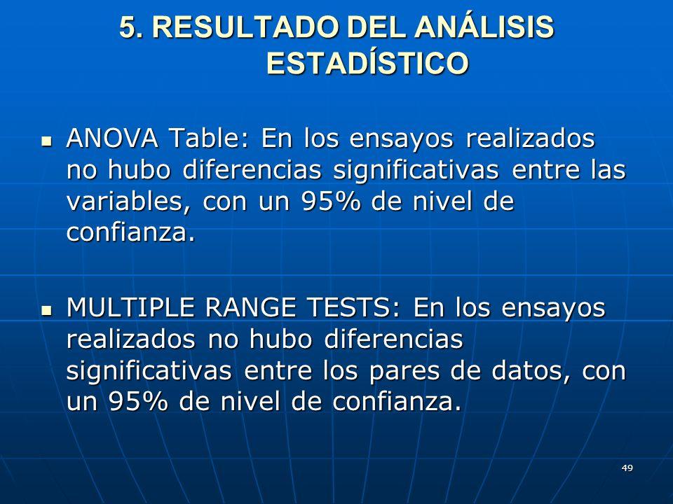 49 5. RESULTADO DEL ANÁLISIS ESTADÍSTICO ANOVA Table: En los ensayos realizados no hubo diferencias significativas entre las variables, con un 95% de