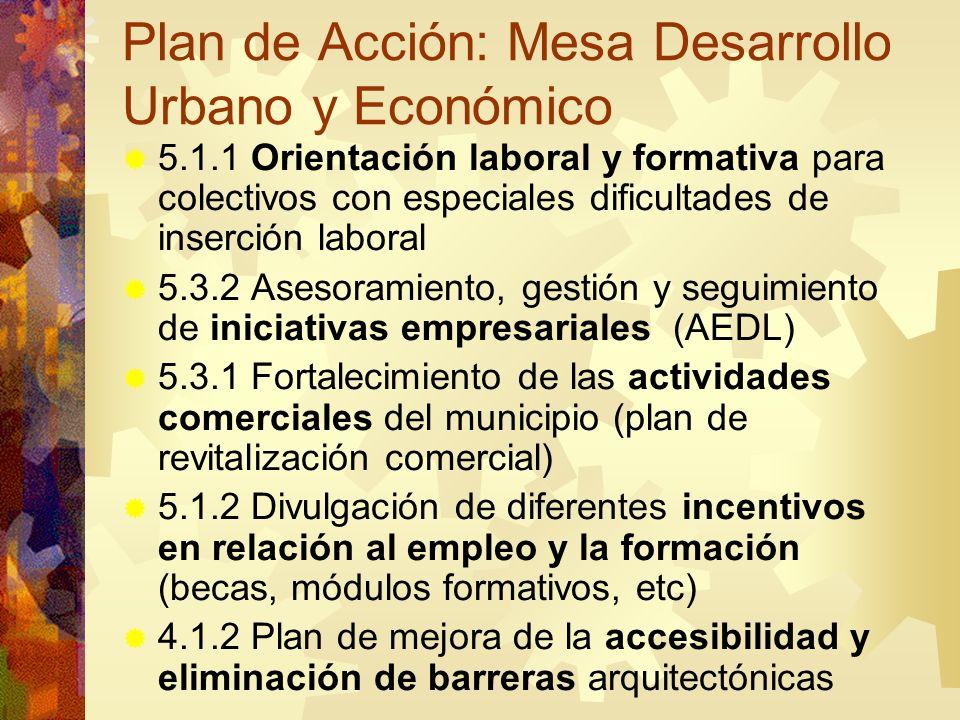 Plan de Acción: Mesa Desarrollo Urbano y Económico 5.1.1 Orientación laboral y formativa para colectivos con especiales dificultades de inserción labo