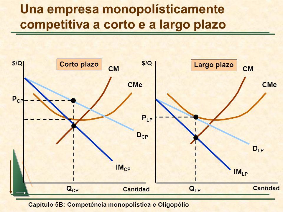 Capítulo 5B: Competéncia monopolística e Oligopólio Una empresa monopolísticamente competitiva a corto e a largo plazo Cantidad $/Q Cantidad $/Q CM CM