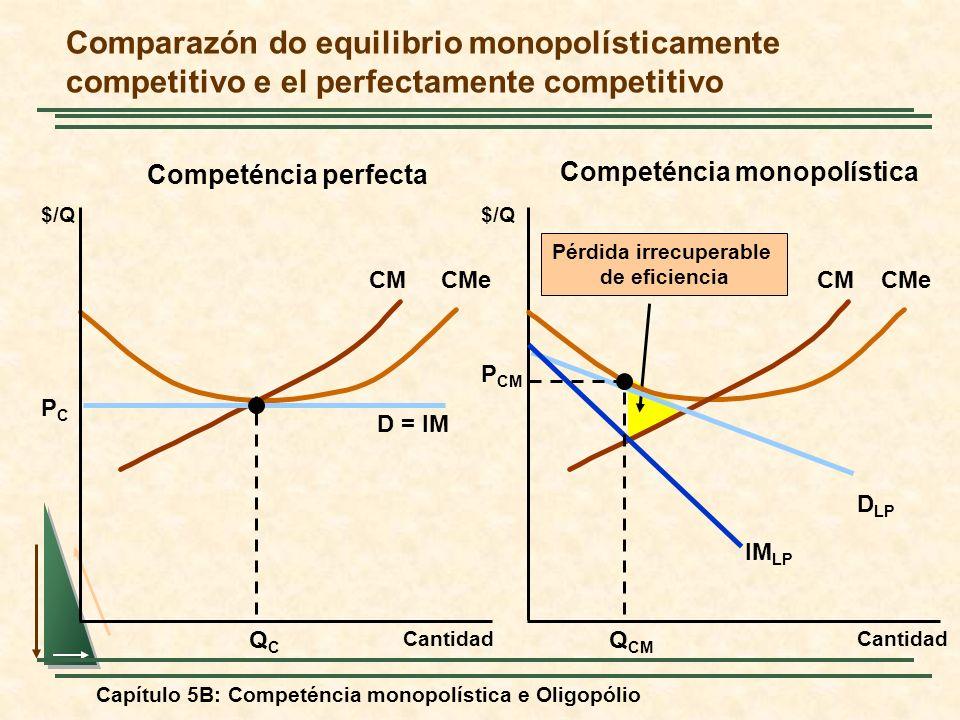 Capítulo 5B: Competéncia monopolística e Oligopólio Pérdida irrecuperable de eficiencia CMCMe Comparazón do equilibrio monopolísticamente competitivo