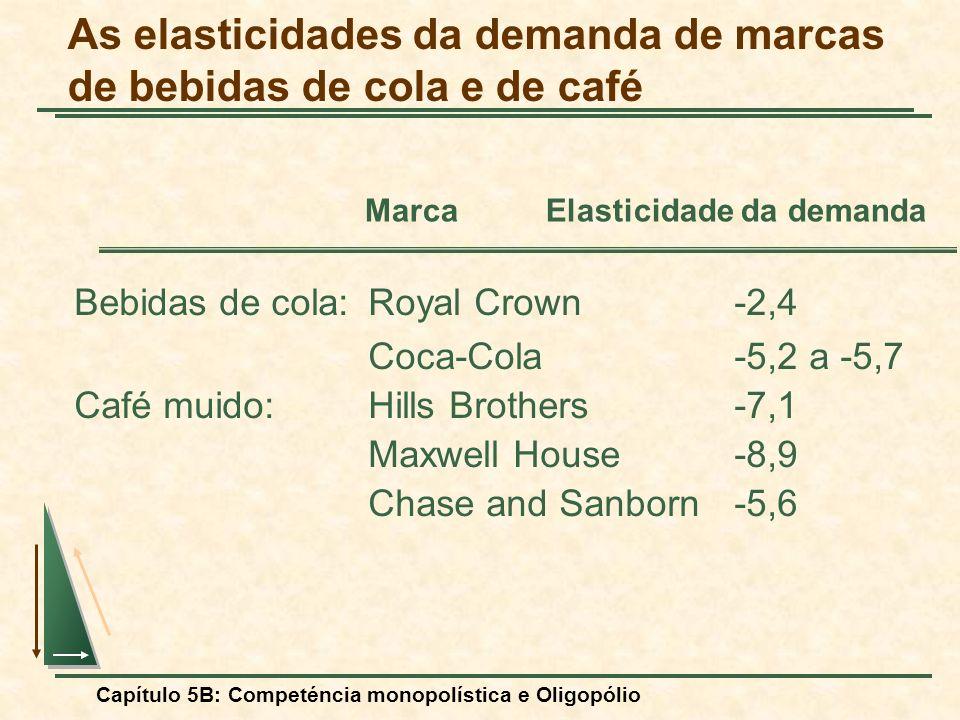 Capítulo 5B: Competéncia monopolística e Oligopólio As elasticidades da demanda de marcas de bebidas de cola e de café Bebidas de cola:Royal Crown-2,4