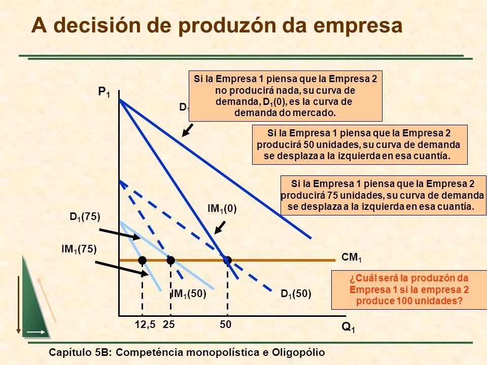 Capítulo 5B: Competéncia monopolística e Oligopólio CM 1 50 IM 1 (75) D 1 (75) 12,5 Si la Empresa 1 piensa que la Empresa 2 producirá 75 unidades, su